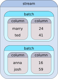 diagram of stream, batch and column